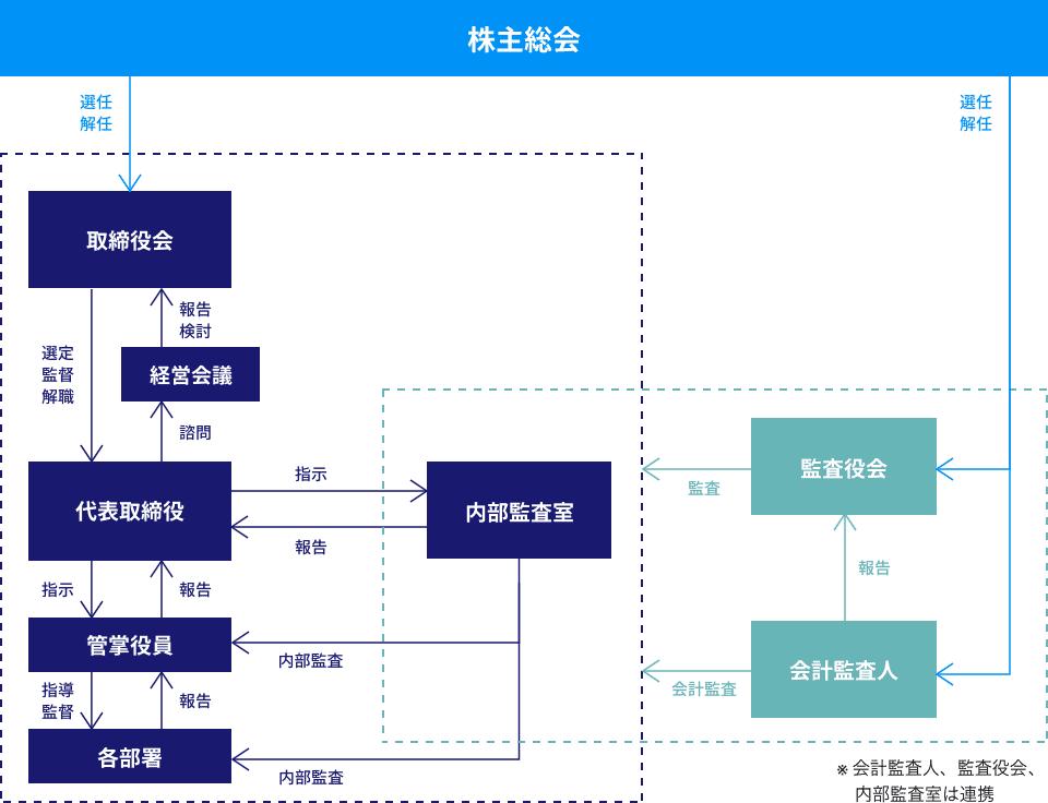 コーポレート・ガバナンス体制の概要図